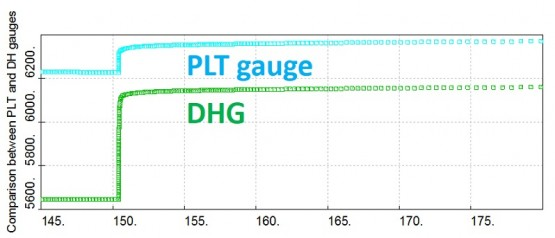Comparison between the PLT and downhole pressure gauges