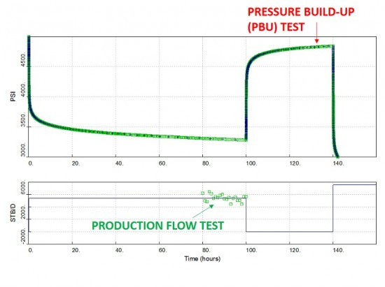 Production flow test and well test (PBU test)