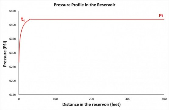 pressure profile in the reservoir with t1