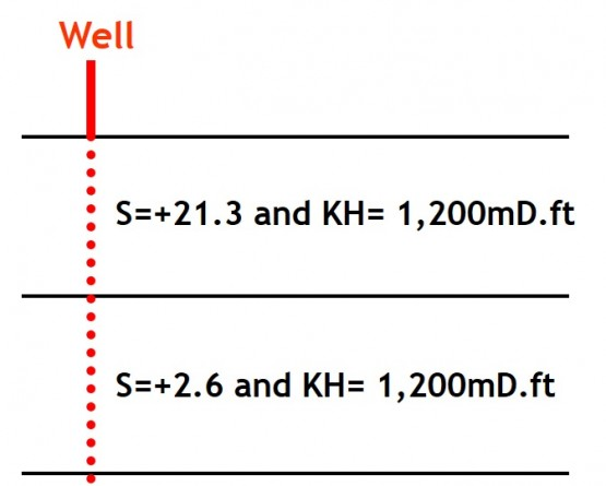 well in a multilayer reservoir
